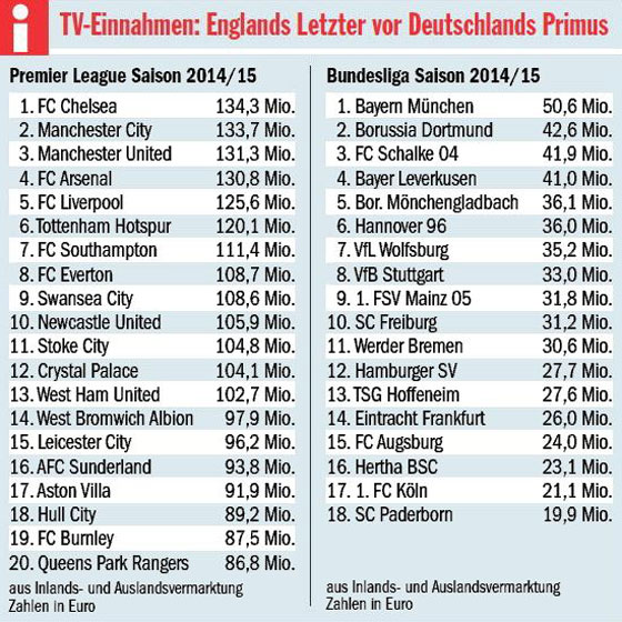 Tv Einnahmen Premier League